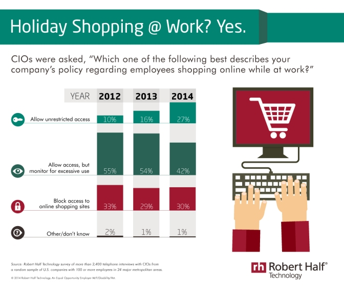 For More Companies, Employees' Online Shopping At Work Is OK