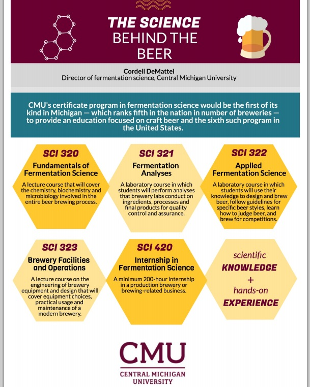 CMU's New Fermentation Program Teaches The Science Behind Beer