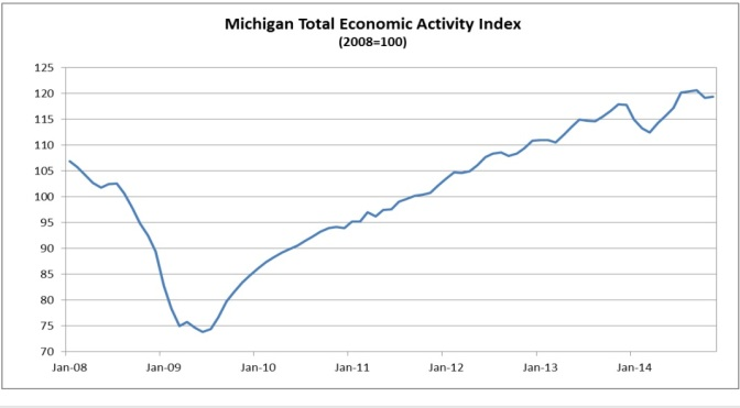 Comerica Bank's Michigan Index Returns to Growth