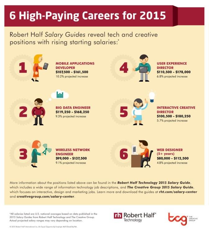 Robert Half Survey Shows Six High-Paying Tech Careers For 2015