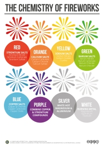 The-Chemistry-of-Fireworks