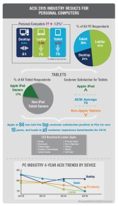 2015 ACSI PC Results: Non-iPad tablets drag satisfaction with PC industry lower. (PRNewsFoto/American Customer Satisfaction I)