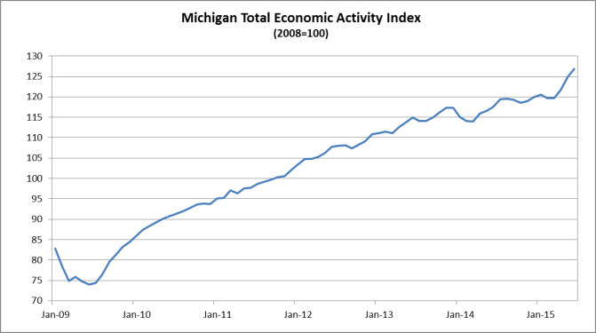 Comerica Bank Michigan Index Shows Strong Gain For Third Month
