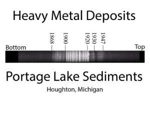 MTU sediments