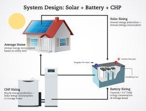 UP solar 2
