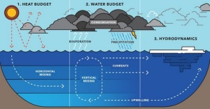 The new two-way coupled model is driven by heat budget estimates (how much energy enters the system); that affects the water budget and how much energy is exchanged between a lake and the atmosphere along with large lake processes that are dynamic and seasonally variable.  (Michigan Technological University graphic)