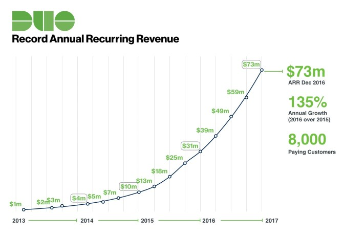 Duo Security Revenue Jumps 135%